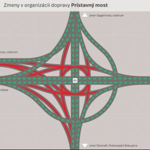Obmedzenia v križovatke Prievoz. Zdroj: Bratislava - Hlavné mesto SR