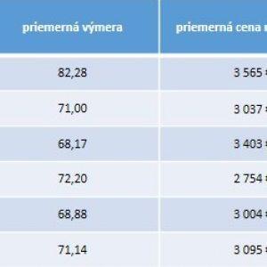Špecifiká voľných bytov na trhu s novostavbami v Bratislave rozdelené podľa okresov (3.Q.2019). Zdroj: Bencont